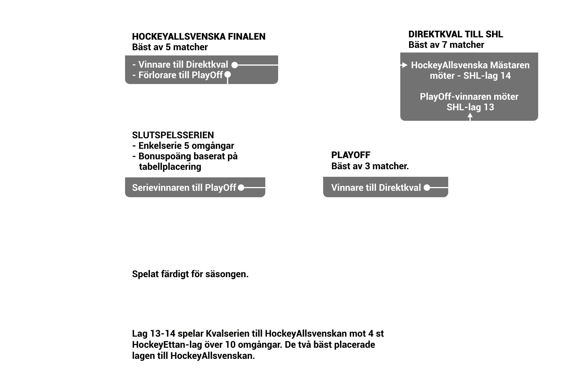 Hockeykvalet tabell